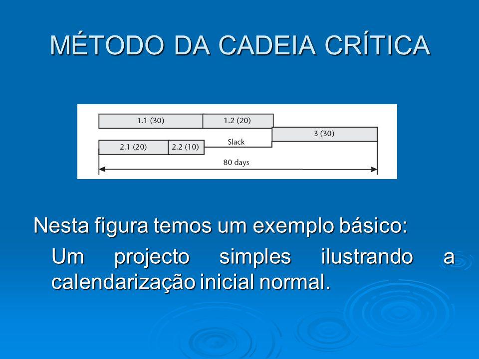 MÉTODO DA CADEIA CRÍTICA Nesta figura temos um exemplo básico: Um projecto simples ilustrando a calendarização inicial normal.