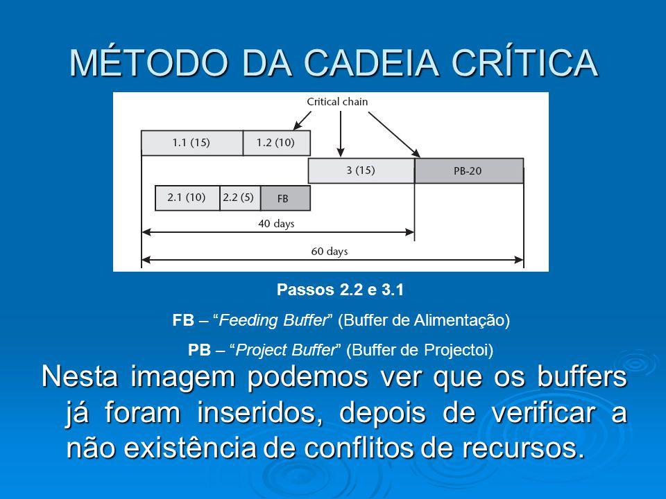 MÉTODO DA CADEIA CRÍTICA Nesta imagem podemos ver que os buffers já foram inseridos, depois de verificar a não existência de conflitos de recursos. Pa