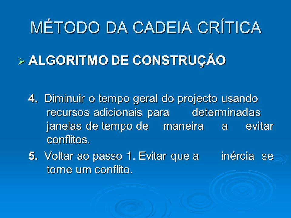 MÉTODO DA CADEIA CRÍTICA  ALGORITMO DE CONSTRUÇÃO 4. Diminuir o tempo geral do projecto usando recursos adicionais para determinadas janelas de tempo