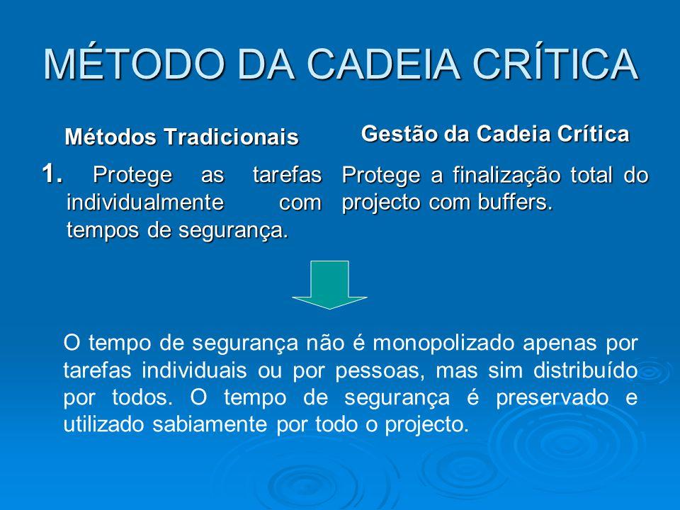 MÉTODO DA CADEIA CRÍTICA Métodos Tradicionais 1. Protege as tarefas individualmente com tempos de segurança. Gestão da Cadeia Crítica Protege a finali
