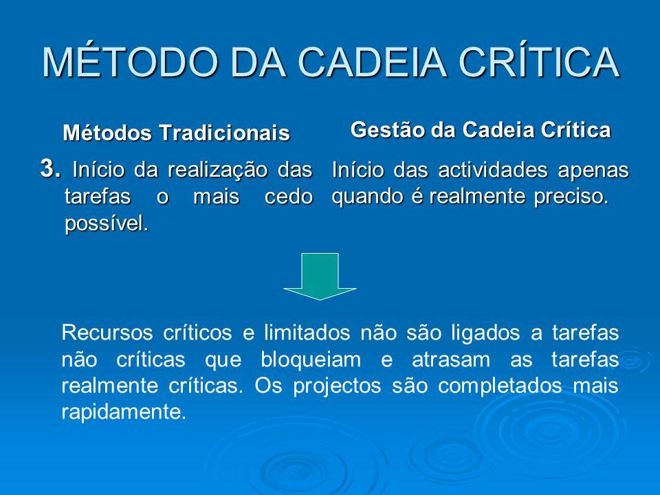 MÉTODO DA CADEIA CRÍTICA Métodos Tradicionais 3. Início da realização das tarefas o mais cedo possível. Gestão da Cadeia Crítica Início das actividade