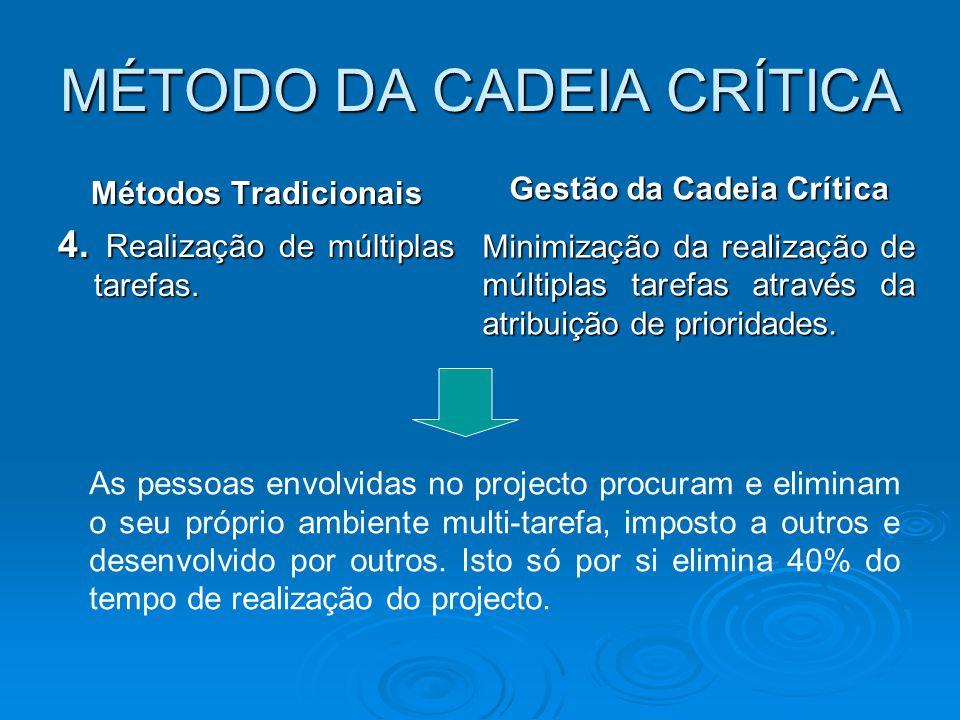 MÉTODO DA CADEIA CRÍTICA Métodos Tradicionais 4. Realização de múltiplas tarefas. Gestão da Cadeia Crítica Minimização da realização de múltiplas tare