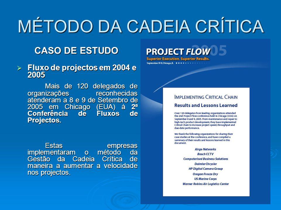 MÉTODO DA CADEIA CRÍTICA  Fluxo de projectos em 2004 e 2005 Mais de 120 delegados de organizações reconhecidas atenderam a 8 e 9 de Setembro de 2005