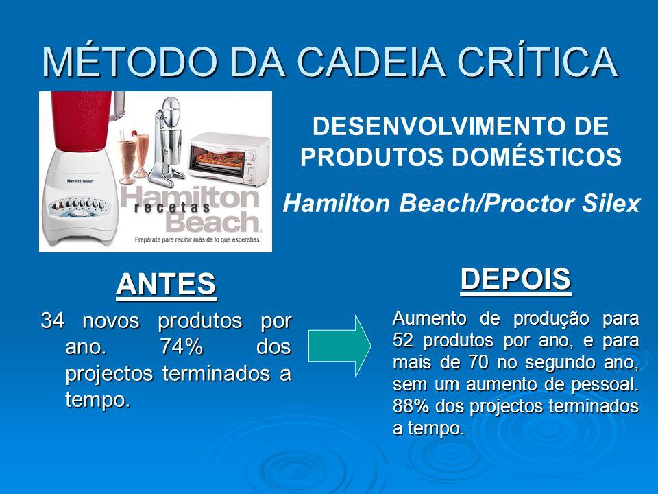 MÉTODO DA CADEIA CRÍTICA ANTES 34 novos produtos por ano. 74% dos projectos terminados a tempo. DESENVOLVIMENTO DE PRODUTOS DOMÉSTICOS Hamilton Beach/