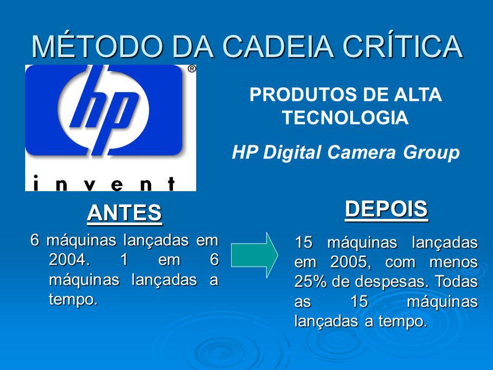 MÉTODO DA CADEIA CRÍTICA ANTES 6 máquinas lançadas em 2004. 1 em 6 máquinas lançadas a tempo. PRODUTOS DE ALTA TECNOLOGIA HP Digital Camera Group DEPO