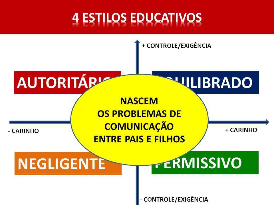 + CARINHO - CARINHO + CONTROLE/EXIGÊNCIA - CONTROLE/EXIGÊNCIA EQUILIBRADOAUTORITÁRIO NEGLIGENTE PERMISSIVO NASCEM OS PROBLEMAS DE COMUNICAÇÃO ENTRE PAIS E FILHOS