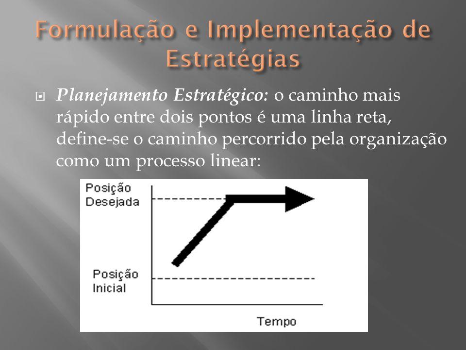 Planejamento Estratégico: o caminho mais rápido entre dois pontos é uma linha reta, define-se o caminho percorrido pela organização como um processo