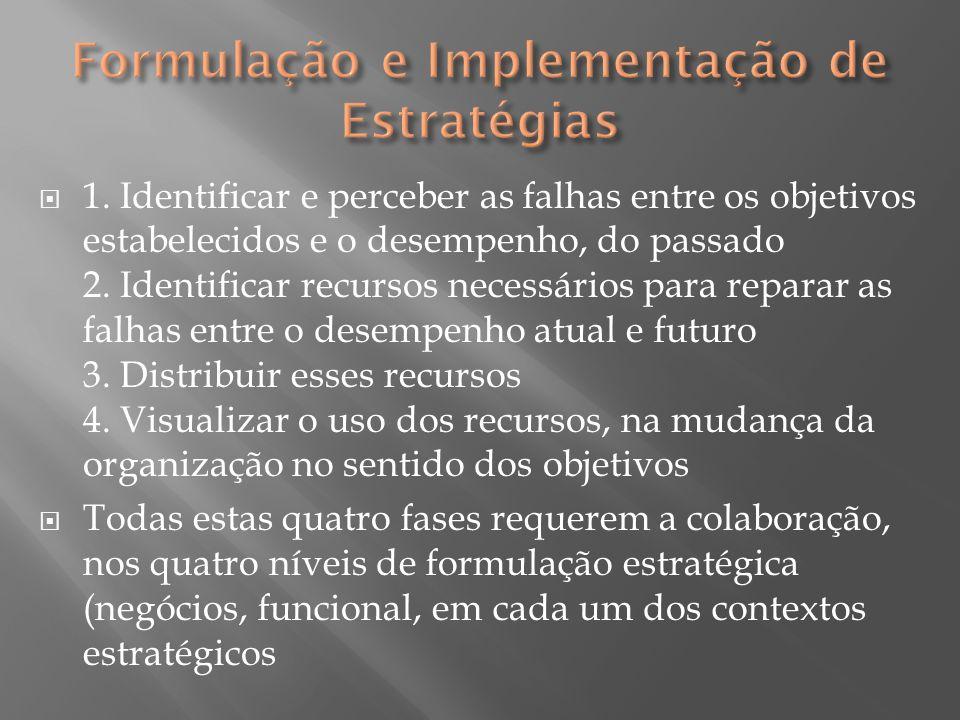  1. Identificar e perceber as falhas entre os objetivos estabelecidos e o desempenho, do passado 2. Identificar recursos necessários para reparar as