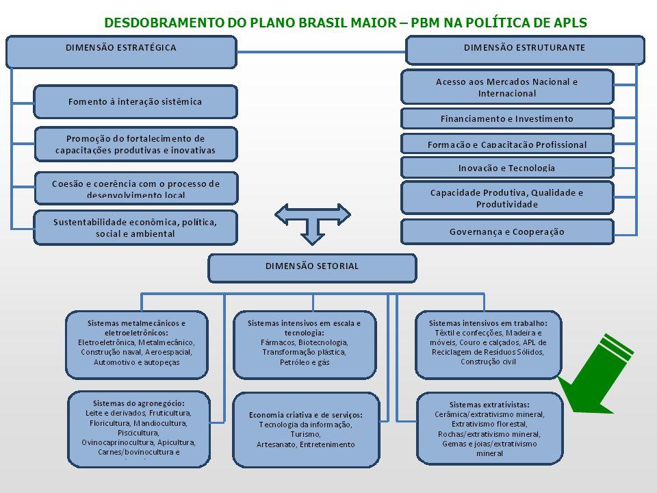 DESDOBRAMENTO DO PLANO BRASIL MAIOR – PBM NA POLÍTICA DE APLS