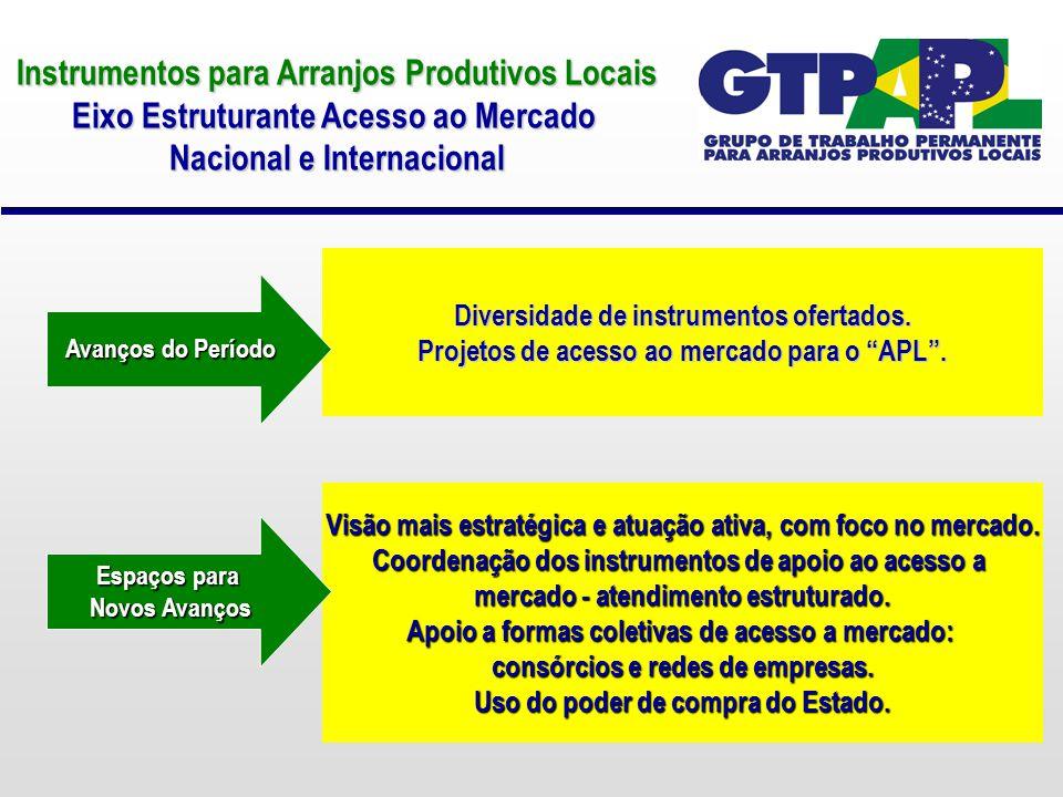 Instrumentos para Arranjos Produtivos Locais Eixo Estruturante Acesso ao Mercado Nacional e Internacional Diversidade de instrumentos ofertados. Proje