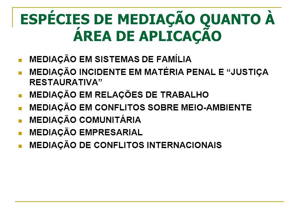 ESPÉCIES DE MEDIAÇÃO QUANTO À ÁREA DE APLICAÇÃO MEDIAÇÃO EM SISTEMAS DE FAMÍLIA MEDIAÇÃO INCIDENTE EM MATÉRIA PENAL E JUSTIÇA RESTAURATIVA MEDIAÇÃO EM RELAÇÕES DE TRABALHO MEDIAÇÃO EM CONFLITOS SOBRE MEIO-AMBIENTE MEDIAÇÃO COMUNITÁRIA MEDIAÇÃO EMPRESARIAL MEDIAÇÃO DE CONFLITOS INTERNACIONAIS