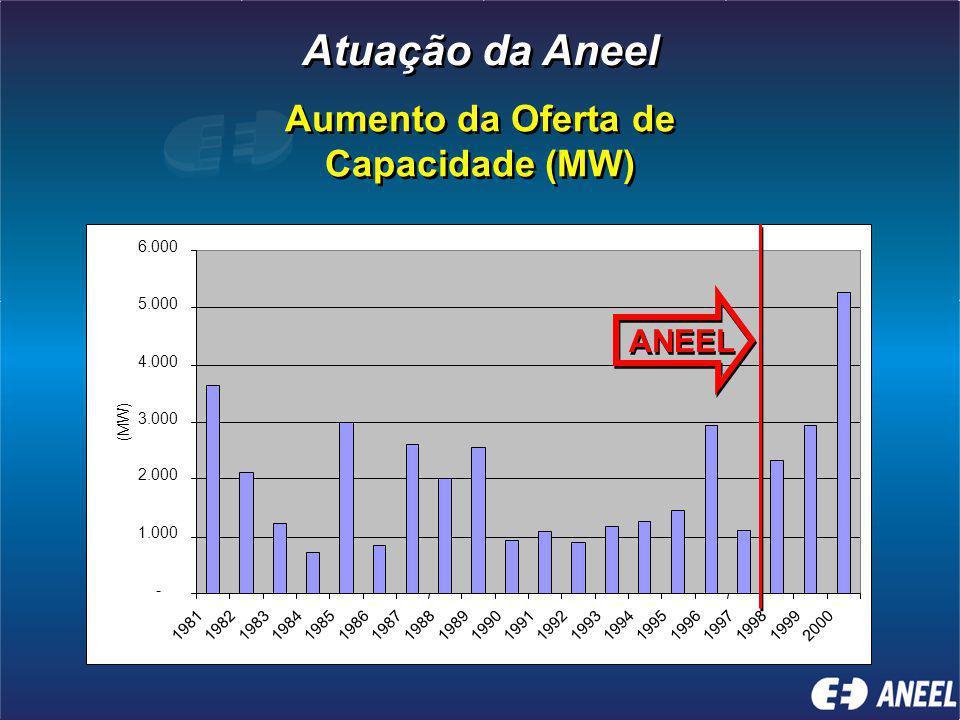 Aumento da Oferta de Capacidade (MW) Aumento da Oferta de Capacidade (MW) - 1.000 2.000 3.000 4.000 5.000 6.000 19811982198319841985198619871988198919901991199219931994199519961997199819992000 (MW) ANEEL Atuação da Aneel