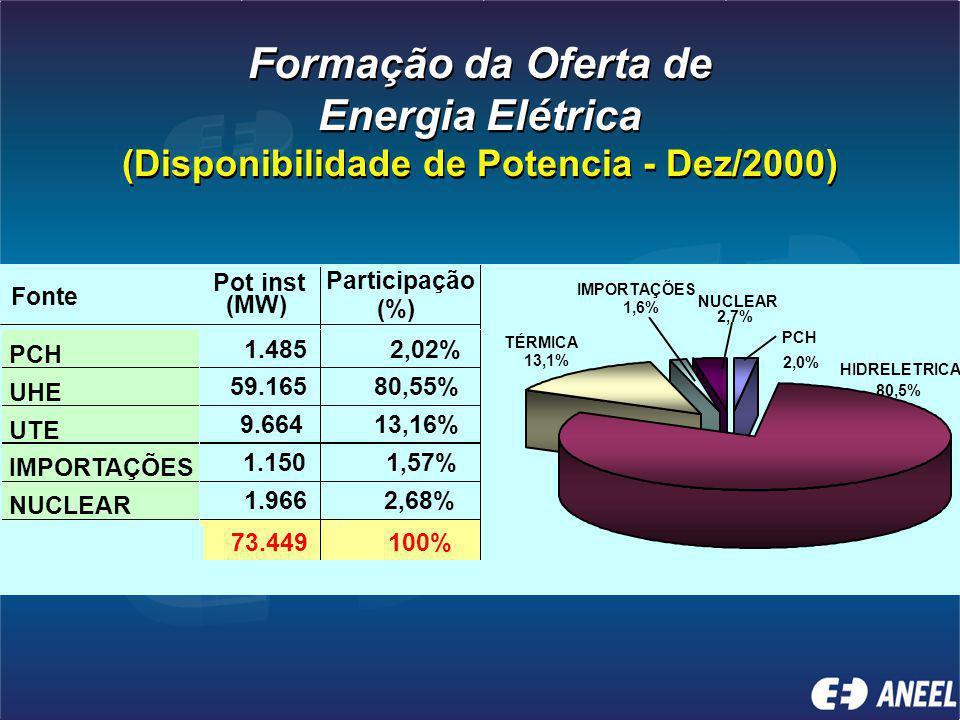 Formação da Oferta de Energia Elétrica (Disponibilidade de Potencia - Dez/2000) Formação da Oferta de Energia Elétrica (Disponibilidade de Potencia - Dez/2000)