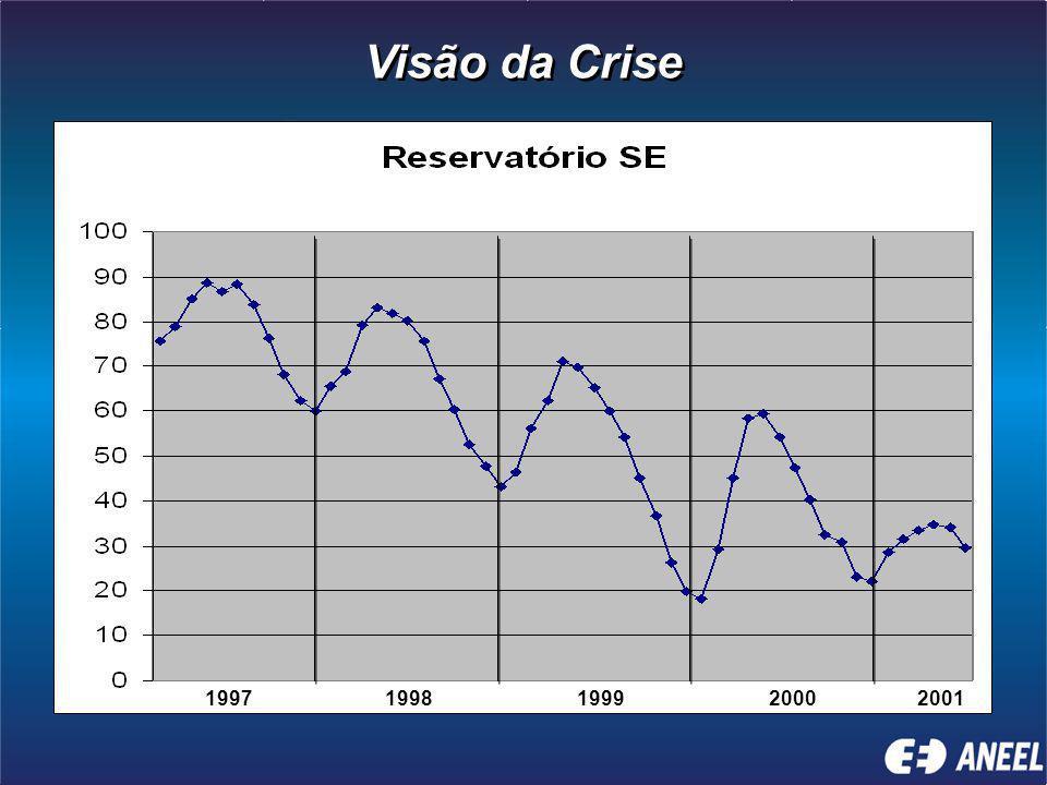 19971998199920002001 Visão da Crise