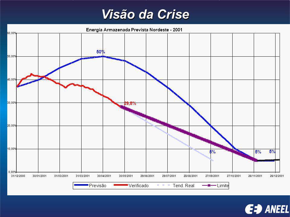 0,00% 10,00% 20,00% 30,00% 40,00% 50,00% 60,00% 31/12/200030/01/200101/03/200131/03/200130/04/200130/05/200129/06/200129/07/200128/08/200127/09/200127/10/200126/11/200126/12/2001 PrevisãoVerificadoTend.