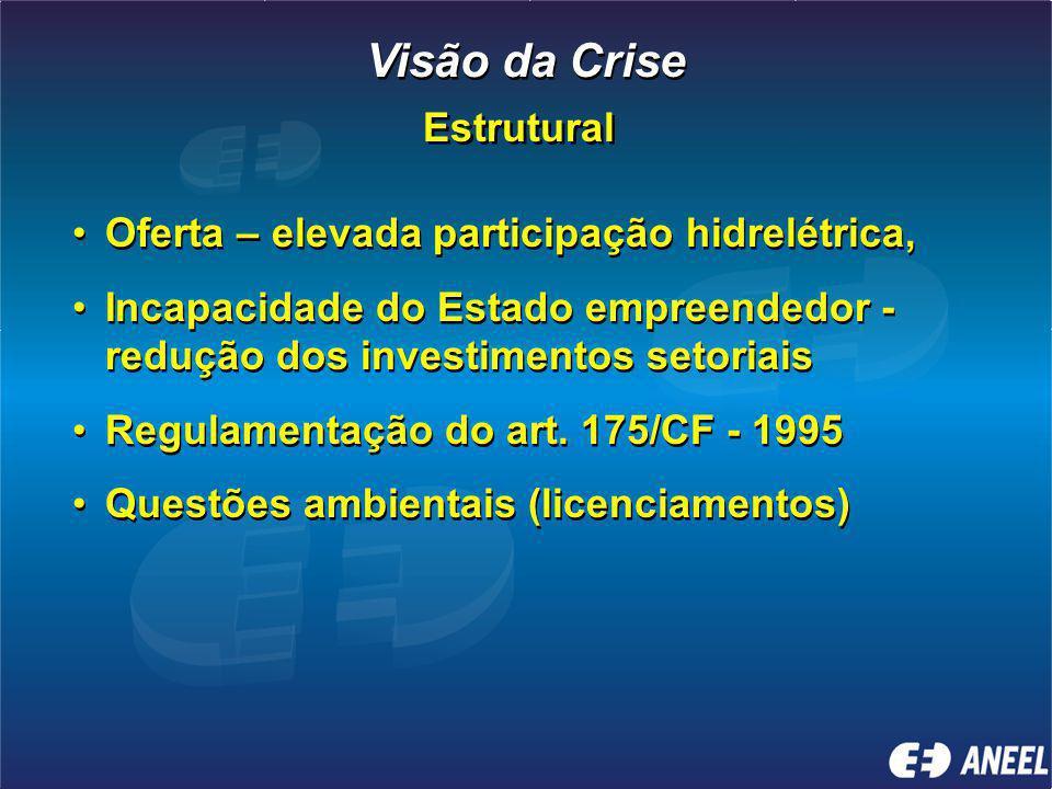 Oferta – elevada participação hidrelétrica, Incapacidade do Estado empreendedor - redução dos investimentos setoriais Regulamentação do art.