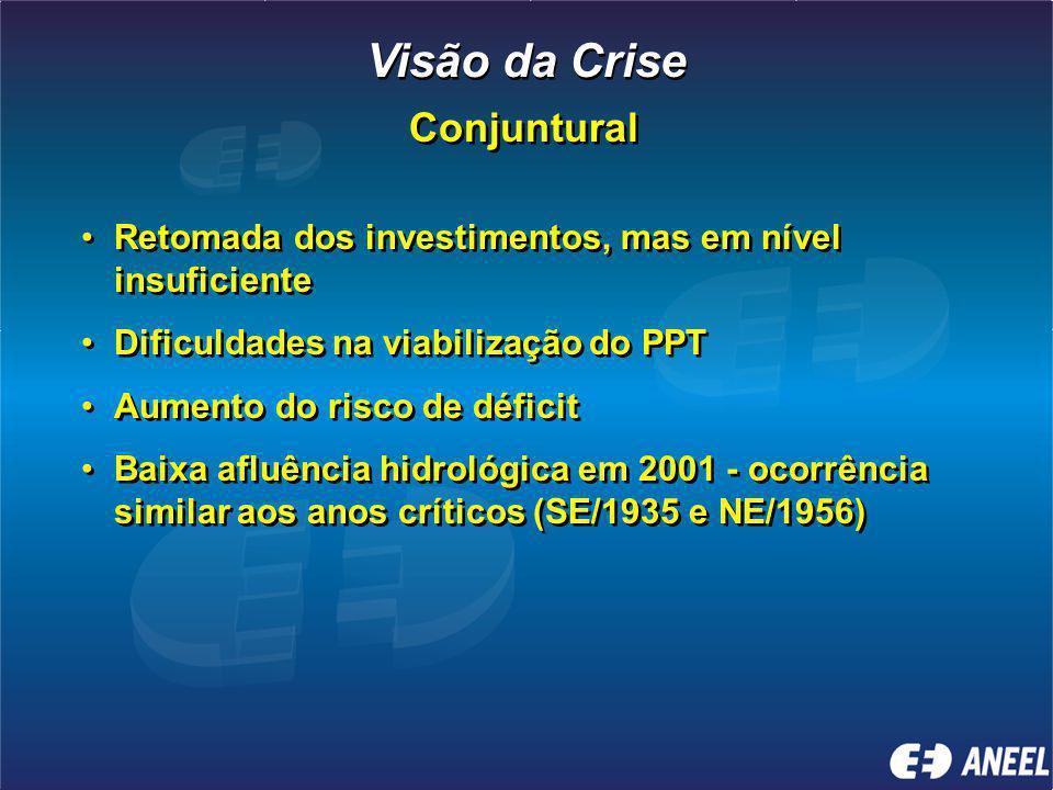 Retomada dos investimentos, mas em nível insuficiente Dificuldades na viabilização do PPT Aumento do risco de déficit Baixa afluência hidrológica em 2001 - ocorrência similar aos anos críticos (SE/1935 e NE/1956) Retomada dos investimentos, mas em nível insuficiente Dificuldades na viabilização do PPT Aumento do risco de déficit Baixa afluência hidrológica em 2001 - ocorrência similar aos anos críticos (SE/1935 e NE/1956) Visão da Crise Conjuntural