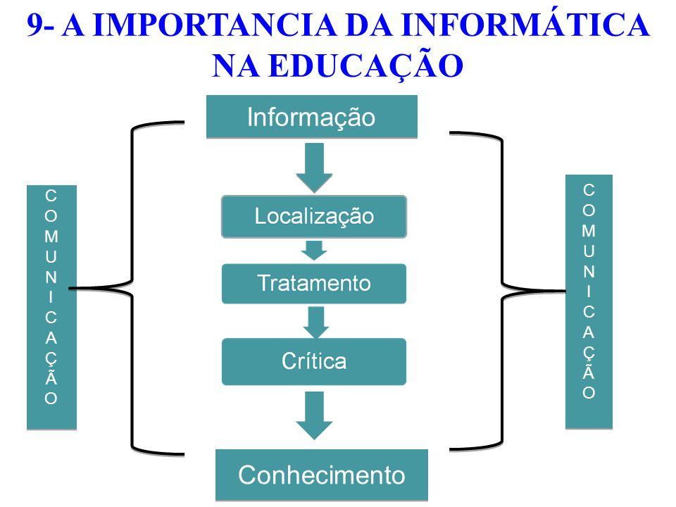 COMUNICAÇÃOCOMUNICAÇÃO COMUNICAÇÃOCOMUNICAÇÃO COMUNICAÇÃOCOMUNICAÇÃO COMUNICAÇÃOCOMUNICAÇÃO Conhecimento Informação FONTE: TAJRA 2007. 9- A IMPORTANCI