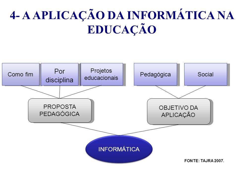 INFORMÁTICA PROPOSTA PEDAGÓGICA OBJETIVO DA APLICAÇÃO Como fim Projetos educacionais Por disciplina Pedagógica Social FONTE: TAJRA, 2007.