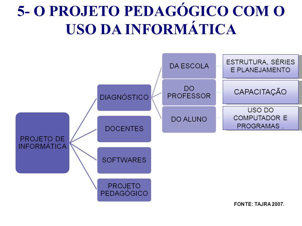 ESTRUTURA, SÉRIES E PLANEJAMENTO CAPACITAÇÃO USO DO COMPUTADOR E PROGRAMAS. FONTE: TAJRA, 2007. 5- O PROJETO PEDAGÓGICO COM O USO DA INFORMÁTICA FONTE