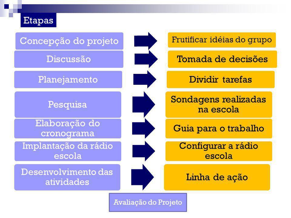 Concepção do projeto Frutificar idéias do grupo DiscussãoTomada de decisõesPlanejamentoDividir tarefas Pesquisa Sondagens realizadas na escola Elabora