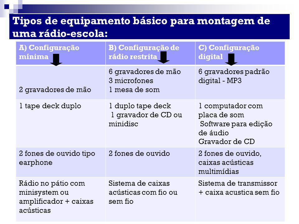 Tipos de equipamento básico para montagem de uma rádio-escola: A) Configuração mínima B) Configuração de rádio restrita C) Configuração digital 2 grav