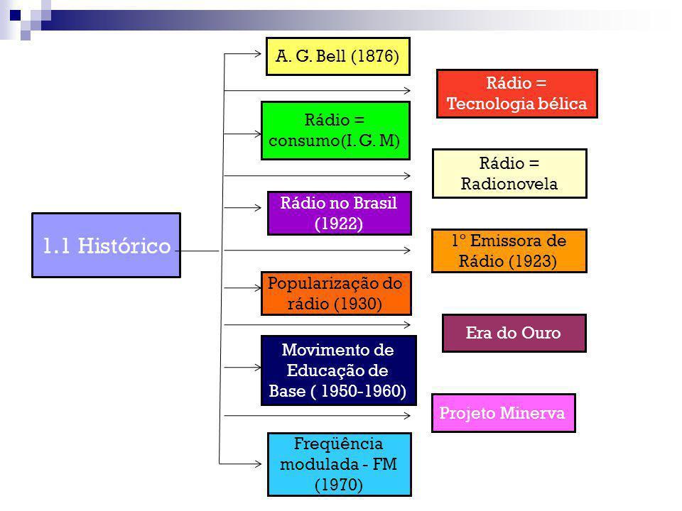 A. G. Bell (1876) Rádio = Tecnologia bélica Rádio = consumo(I. G. M) Rádio = Radionovela Rádio no Brasil (1922) 1º Emissora de Rádio (1923) Populariza