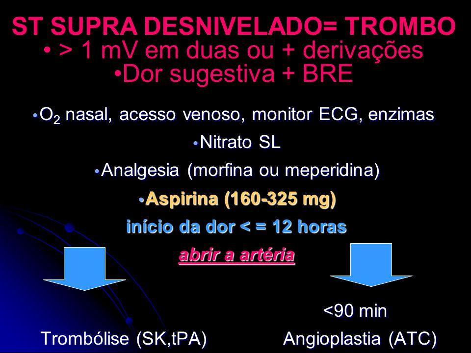 ST SUPRA DESNIVELADO= TROMBO > 1 mV em duas ou + derivações Dor sugestiva + BRE O 2 nasal, acesso venoso, monitor ECG, enzimas O 2 nasal, acesso venoso, monitor ECG, enzimas Nitrato SL Nitrato SL Analgesia (morfina ou meperidina) Analgesia (morfina ou meperidina) Aspirina (160-325 mg) Aspirina (160-325 mg) início da dor < = 12 horas abrir a artéria <90 min <90 min Trombólise (SK,tPA) Angioplastia (ATC) Trombólise (SK,tPA) Angioplastia (ATC)