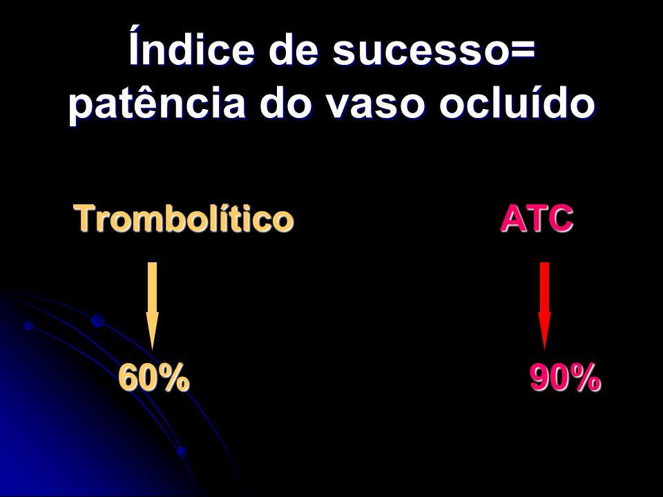Índice de sucesso= patência do vaso ocluído Trombolítico ATC 60% 90% 60% 90%