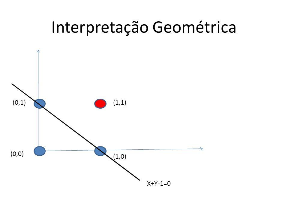 Interpretação Geométrica (1,1) (1,0) (0,1) (0,0) X+Y-1=0