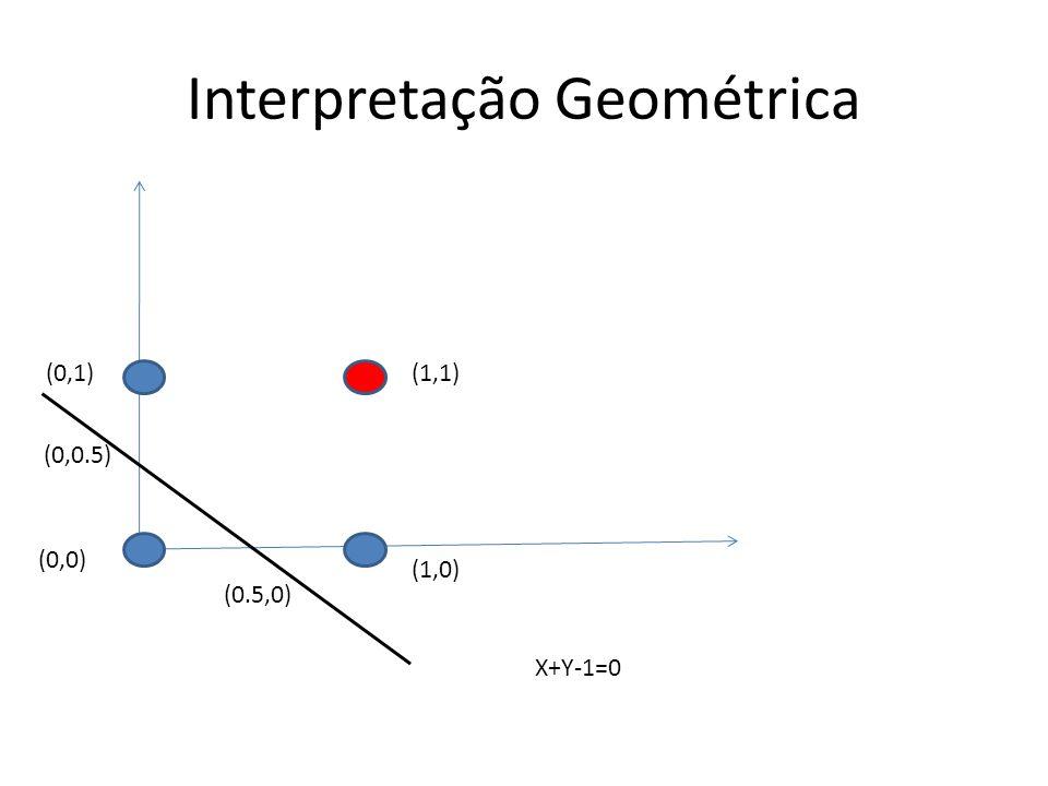 Interpretação Geométrica (1,1) (1,0) (0,1) (0,0) X+Y-1=0 (0,0.5) (0.5,0)