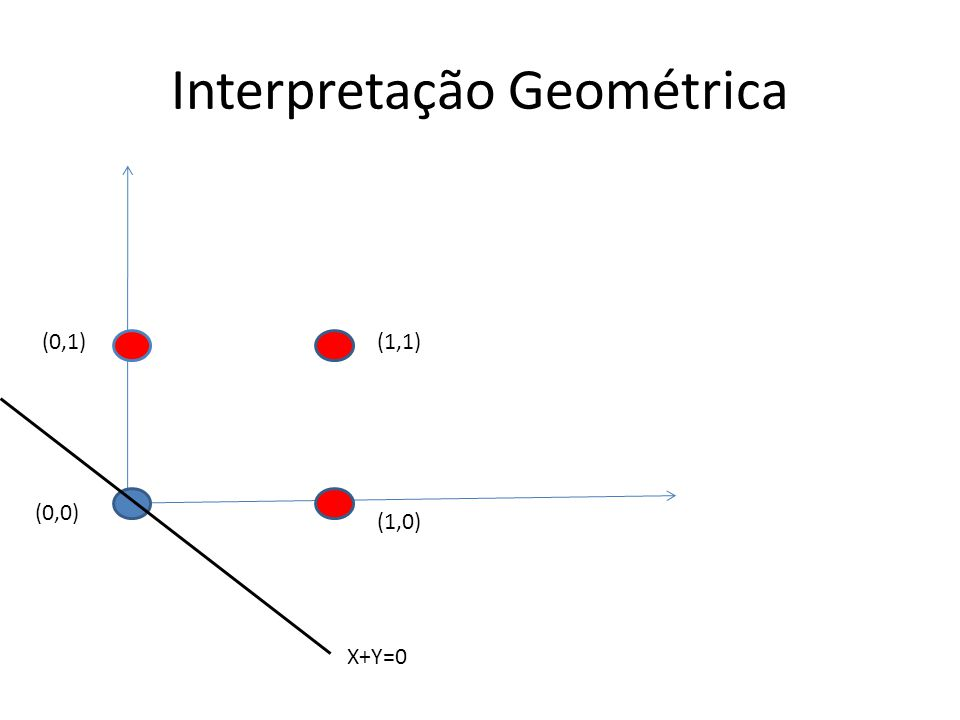 Interpretação Geométrica (1,1) (1,0) (0,1) (0,0) X+Y=0