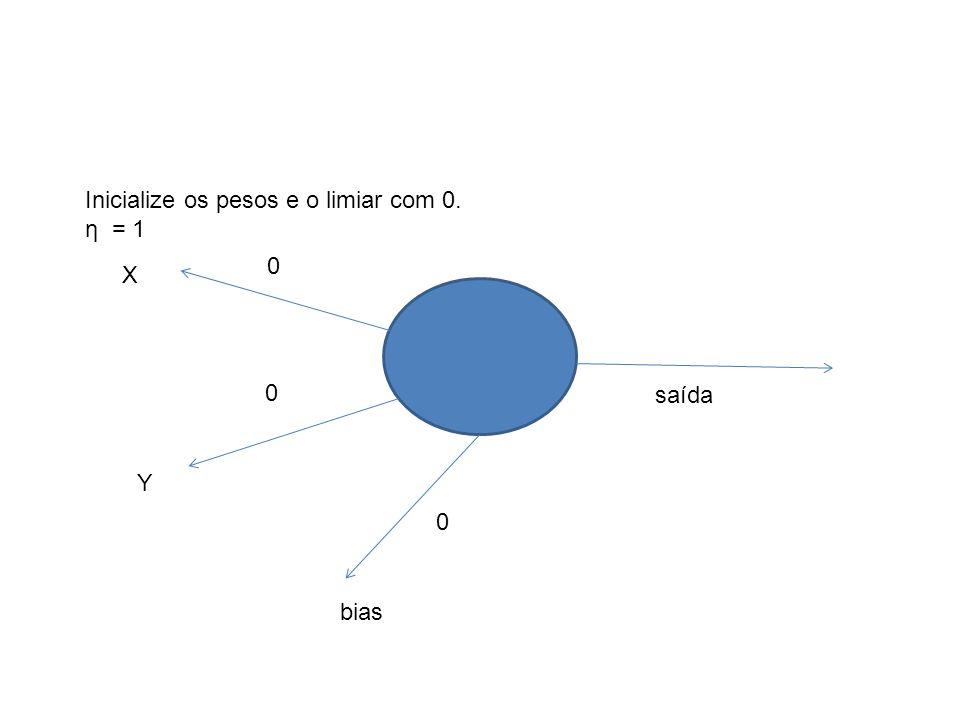 X Y 0 0 bias 0 saída Inicialize os pesos e o limiar com 0. η = 1