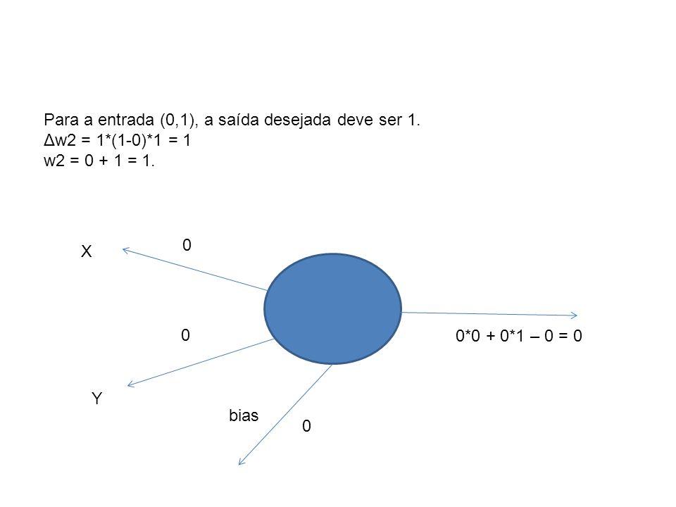 X Y 0 0 bias 0 0*0 + 0*1 – 0 = 0 Para a entrada (0,1), a saída desejada deve ser 1. Δw2 = 1*(1-0)*1 = 1 w2 = 0 + 1 = 1.