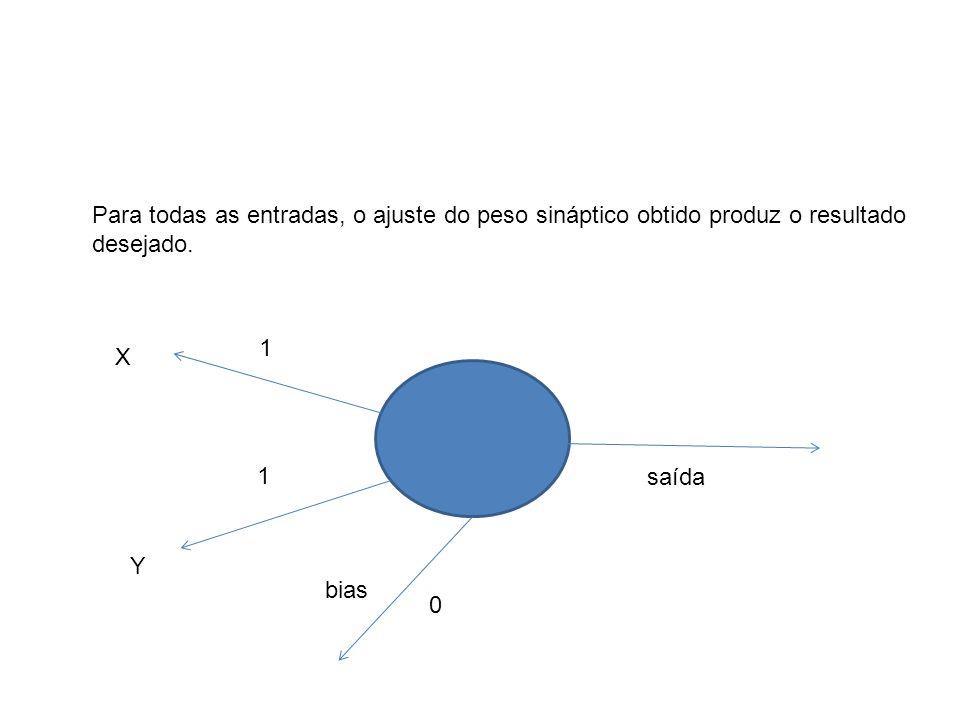 X Y 1 1 bias 0 saída Para todas as entradas, o ajuste do peso sináptico obtido produz o resultado desejado.
