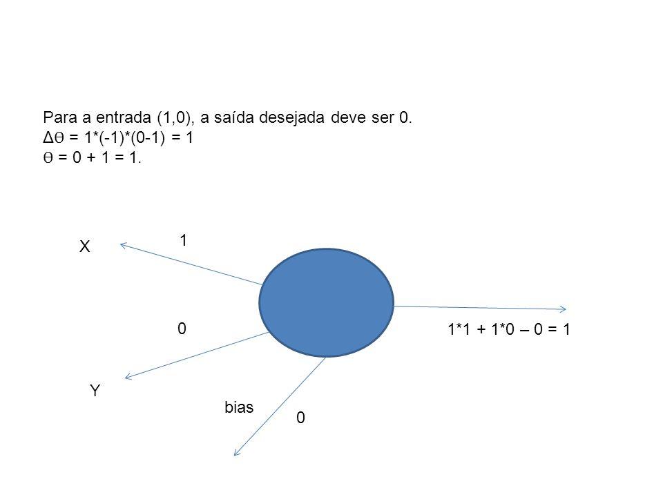 X Y 1 0 bias 0 1*1 + 1*0 – 0 = 1 Para a entrada (1,0), a saída desejada deve ser 0. Δ Ѳ = 1*(-1)*(0-1) = 1 Ѳ = 0 + 1 = 1.
