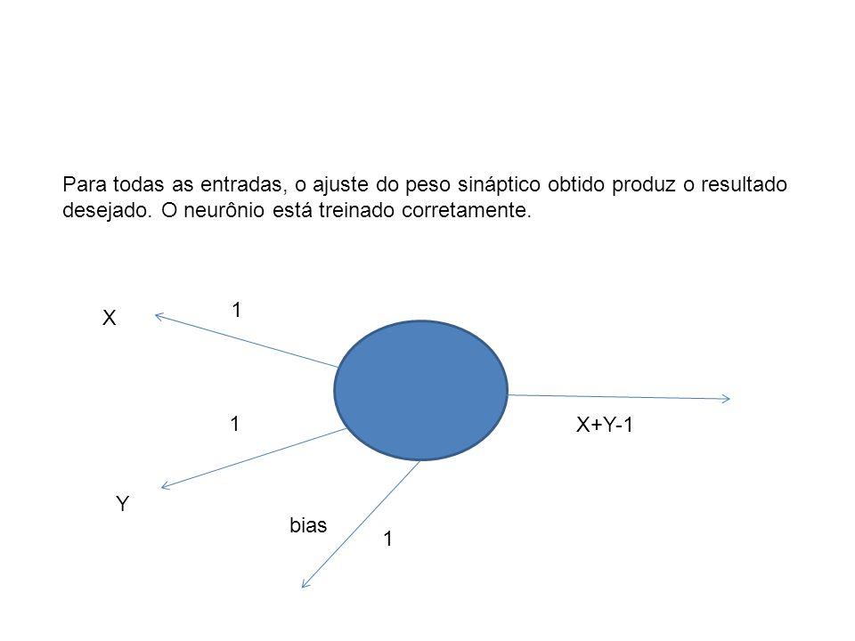 X Y 1 1 bias 1 X+Y-1 Para todas as entradas, o ajuste do peso sináptico obtido produz o resultado desejado. O neurônio está treinado corretamente.
