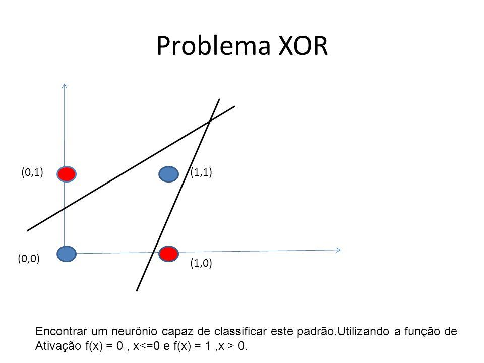 Problema XOR (1,1) (1,0) (0,1) (0,0) Encontrar um neurônio capaz de classificar este padrão.Utilizando a função de Ativação f(x) = 0, x 0.