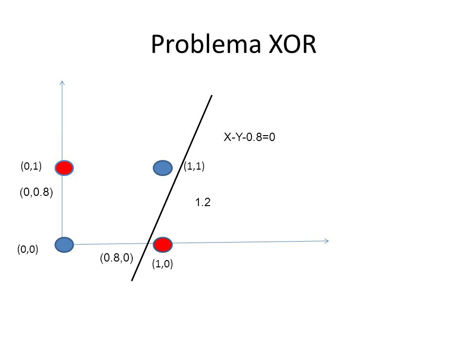Problema XOR (1,1) (1,0) (0,1) (0,0) (0.8,0) 1.2 (0,0.8) X-Y-0.8=0