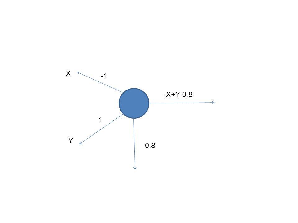 1 X Y 0.8 -X+Y-0.8