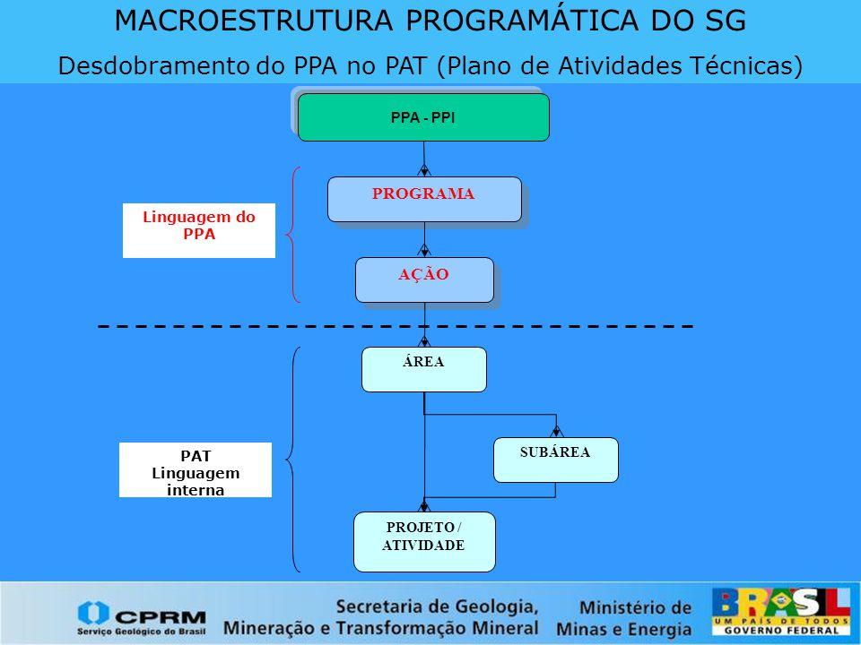 MACROESTRUTURA PROGRAMÁTICA DO SG Desdobramento do PPA no PAT (Plano de Atividades Técnicas) PROGRAMA AÇÃO ÁREA PROJETO / ATIVIDADE SUBÁREA Linguagem