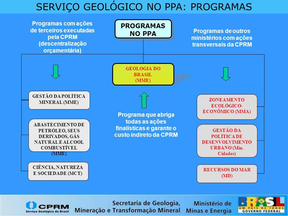 CPRM NO PPA: AÇÕES POR PROGRAMA GEOLOGIA DO BRASIL (MME) Gestão da Informação Geológica Análises Químicas e Minerais do Laboratório LAMIN Avaliação dos Recursos Minerais do Brasil Levantamentos Geofísicos Levantamentos Hidrogeológicos Levantamentos Geológicos Capacitação de Servidores Públicos Gestão e Administração do Programa Geologia, Metalogenia, Geofísica, Geoquímica, Meio Ambiente, Riscos Geológicos - DGM Hidrologia, Hidrogeologia e Poços - DHT Ações no PPA 2004 - 2007 Tecnologia da Informação e Laboratórios - DRI Capacitação e Trein.
