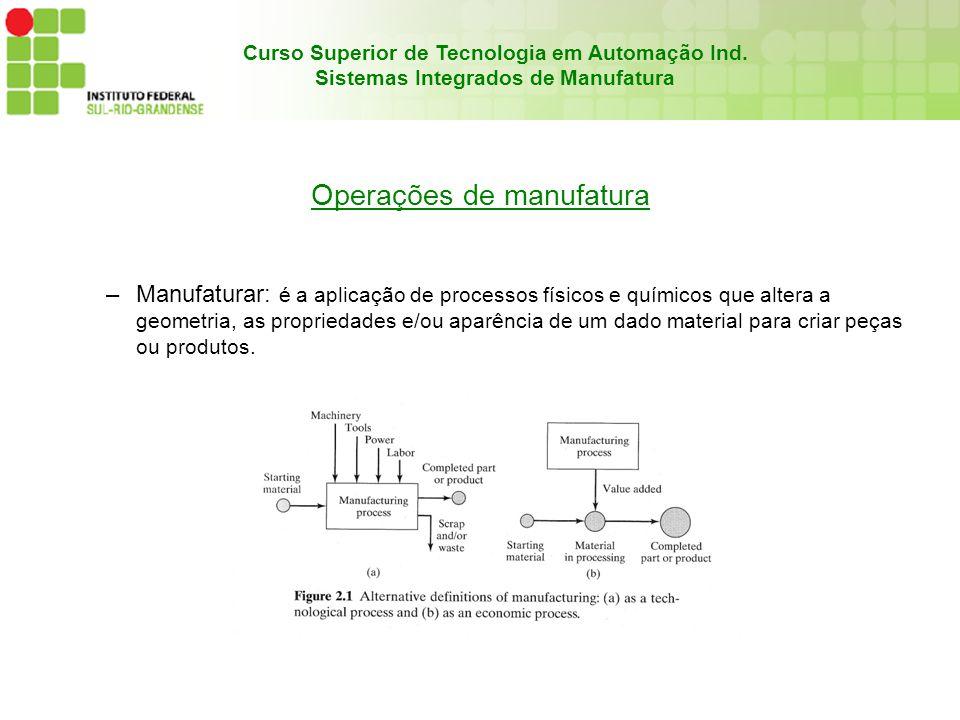 Curso Superior de Tecnologia em Automação Ind. Sistemas Integrados de Manufatura Operações de manufatura –Manufaturar: é a aplicação de processos físi