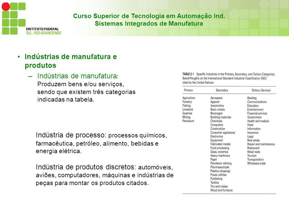 Curso Superior de Tecnologia em Automação Ind. Sistemas Integrados de Manufatura Indústrias de manufatura e produtos –Indústrias de manufatura : Produ
