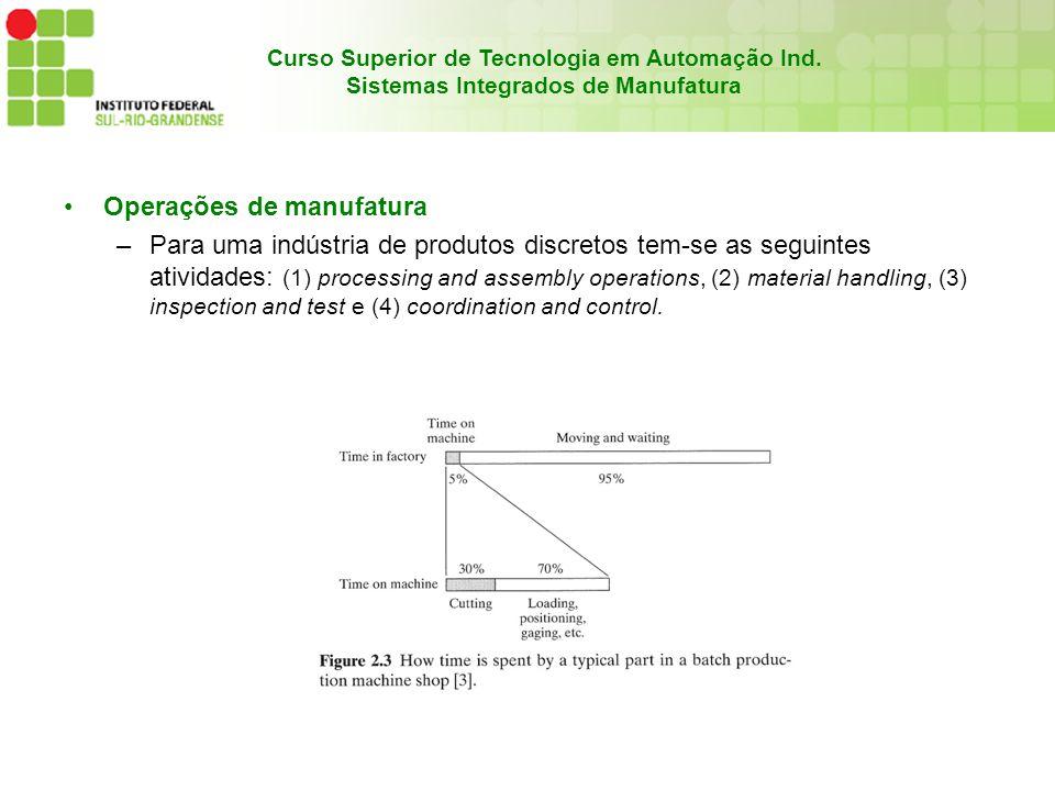 Curso Superior de Tecnologia em Automação Ind. Sistemas Integrados de Manufatura Operações de manufatura –Para uma indústria de produtos discretos tem