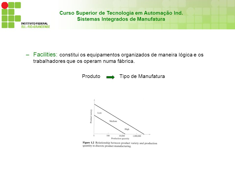 Curso Superior de Tecnologia em Automação Ind. Sistemas Integrados de Manufatura –Facilities: constitui os equipamentos organizados de maneira lógica