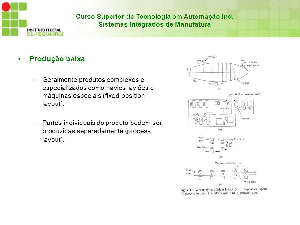 Curso Superior de Tecnologia em Automação Ind. Sistemas Integrados de Manufatura Produção baixa –Geralmente produtos complexos e especializados como n