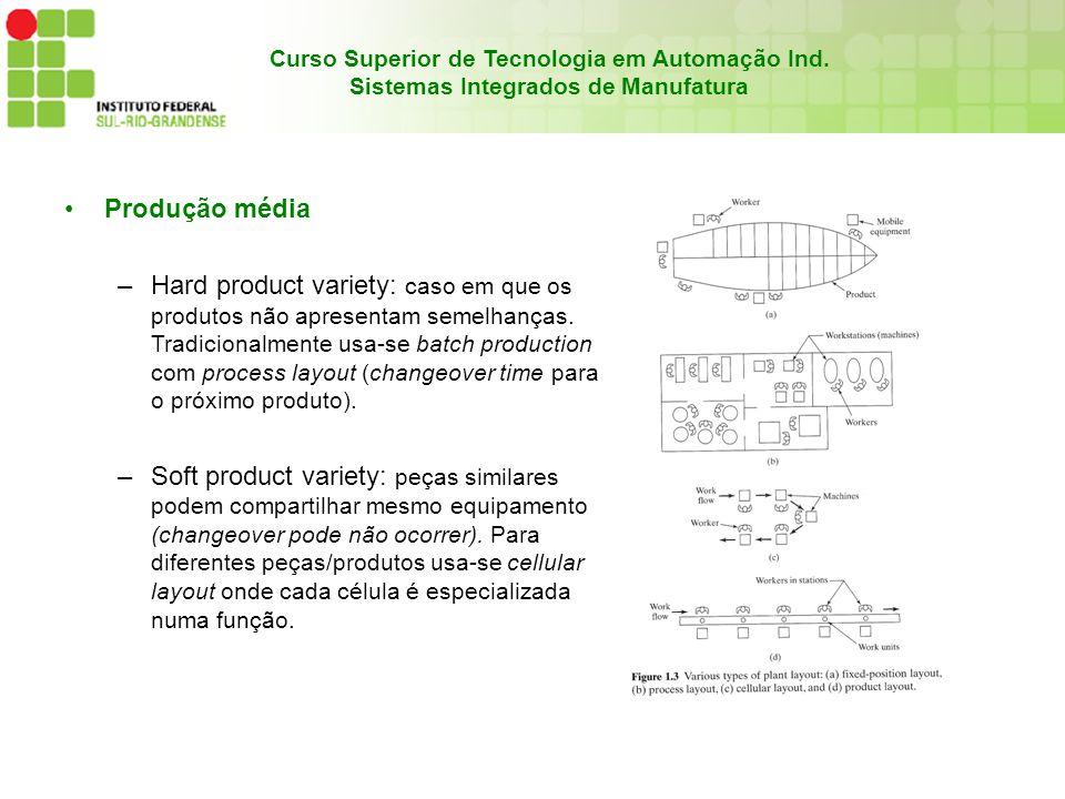 Curso Superior de Tecnologia em Automação Ind. Sistemas Integrados de Manufatura Produção média –Hard product variety: caso em que os produtos não apr