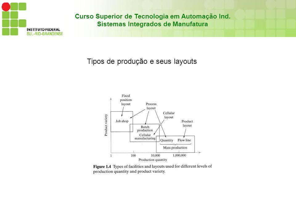 Curso Superior de Tecnologia em Automação Ind. Sistemas Integrados de Manufatura Tipos de produção e seus layouts