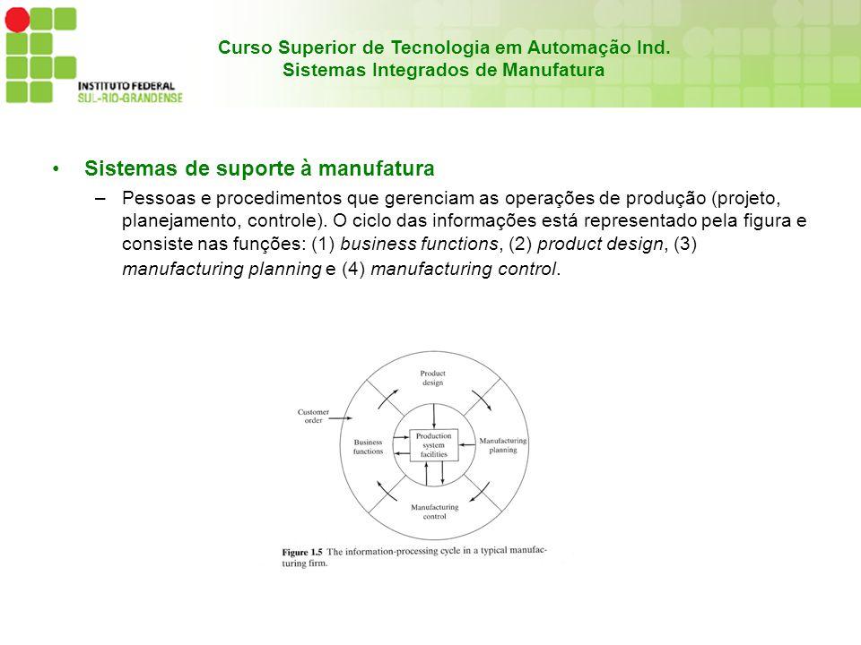 Curso Superior de Tecnologia em Automação Ind. Sistemas Integrados de Manufatura Sistemas de suporte à manufatura –Pessoas e procedimentos que gerenci